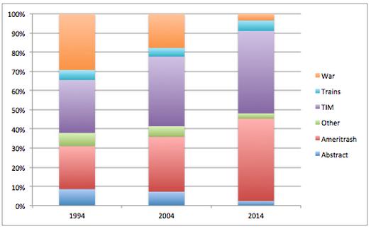 Excel graph
