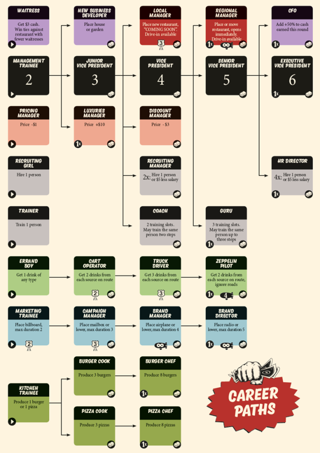 the schematic organizational chart