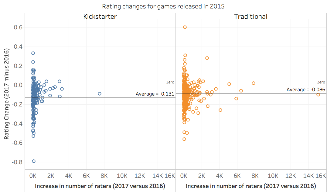 Kickstarter Skepticism: Why we're not eager to play that game you backed…