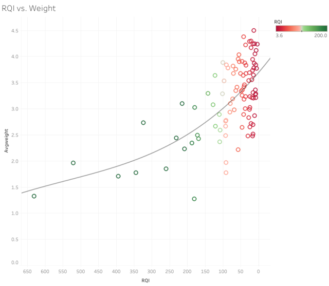 RQI vs. Weight.png